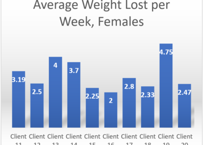 average weight lost per week
